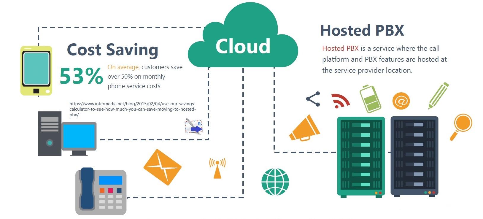 telefonix Hosted PBX or Cloud PBX