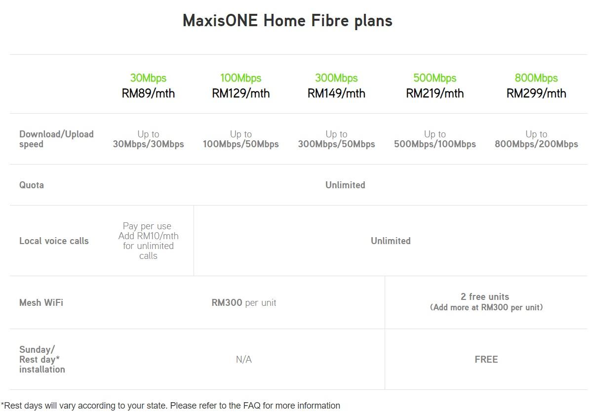 Maxis Fibre Home promotion 2019